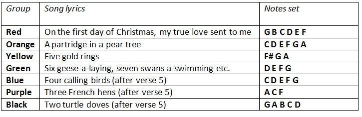 instant performance of the twelve days of christmas - 12 Day Of Christmas Lyrics